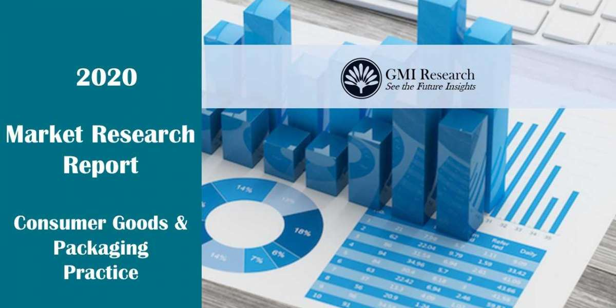 Pet Wearables Market Research Report