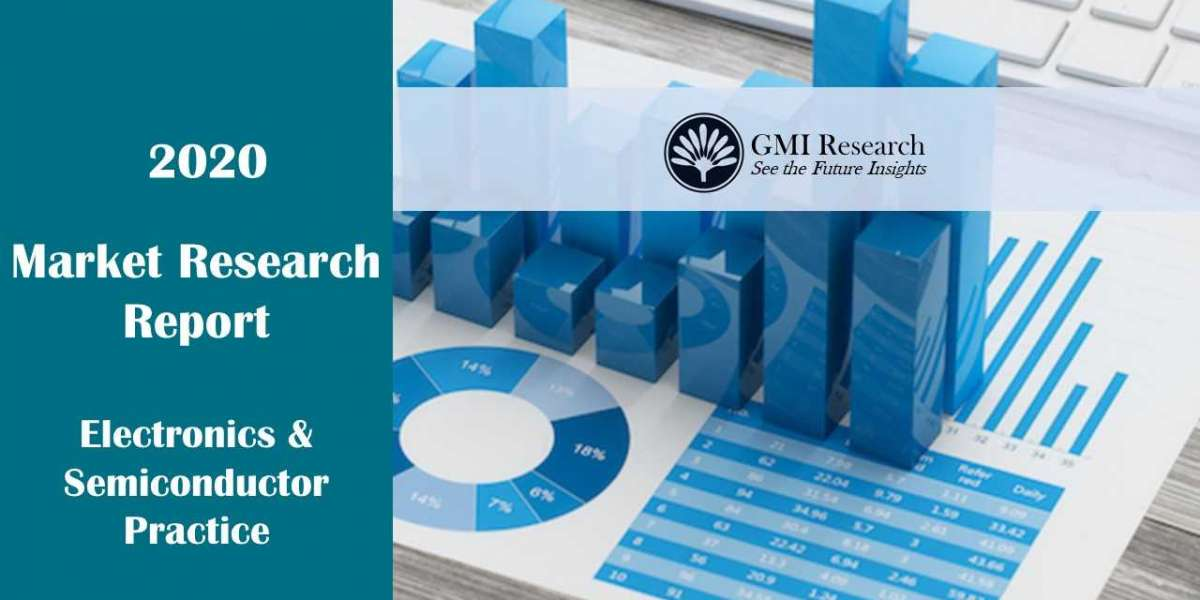 Industrial Radiography Market Research Report